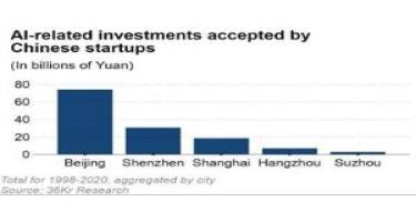 Çində süni intellekt sahəsi üzrə startaplara 30 milyard dollar investisiya qoyulub