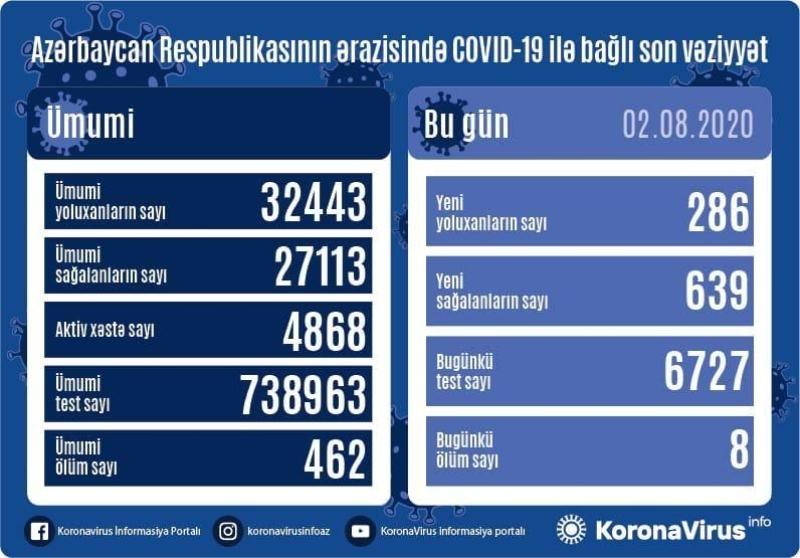 Azərbaycanda 286 nəfər koronavirusa yoluxdu, 639 nəfər sağaldı, 8 nəfər öldü