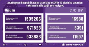 Azərbaycanda indiyədək COVID-19-a qarşı peyvənd olunanların SAYI açıqlandı