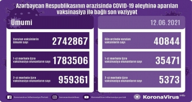 Azərbaycanda COVID-19-a qarşı peyvənd olunanların sayı açıqlanıb