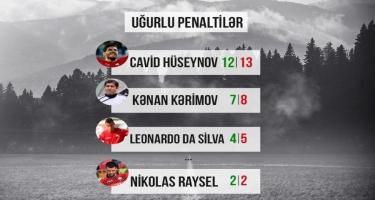 Penaltilər üzrə rekordçu - Cavid Hüseynov