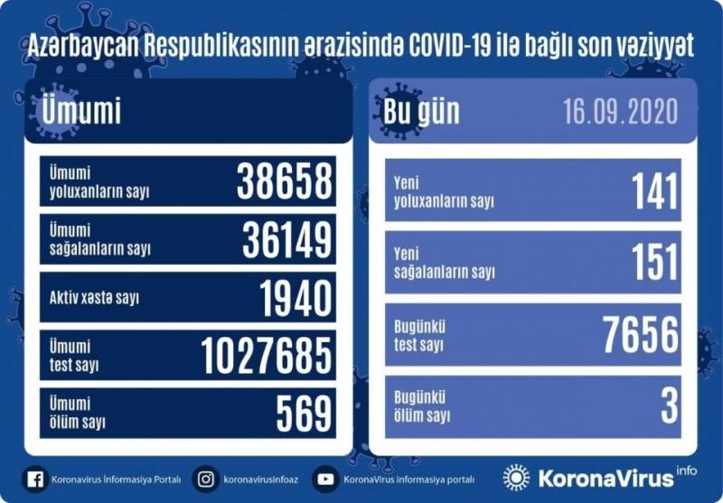 Azərbaycanda koronavirus infeksiyasından 151 nəfər sağalıb, 141 yeni yoluxma faktı qeydə alınıb