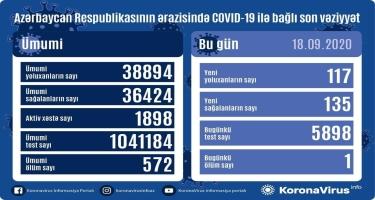 Azərbaycanda 117 nəfər koronavirusa yoluxdu, 135 nəfər sağaldı