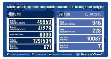 Azərbaycanda 946 nəfər COVID-19-a yoluxub, 228 nəfər sağalıb, 7 nəfər vəfat edib