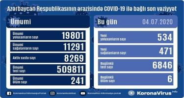 Azərbaycanda daha 534 nəfər koronavirusa yoluxdu, 471 nəfər sağaldı, 6 nəfər öldü